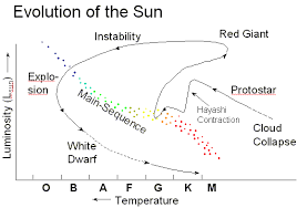 given the statistics of how long an individual star spends in a given stage  of it's life we expect to see specific patterns at different points