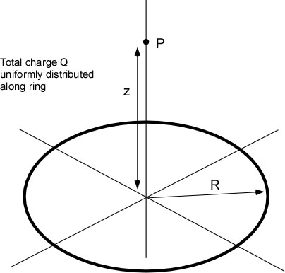 Diagram Of Vertical Integration
